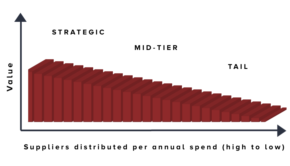Tail Spend Graph