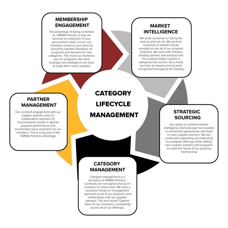Category Lifecycle Management Disciplines