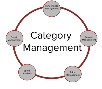 Disciplines of Category Management