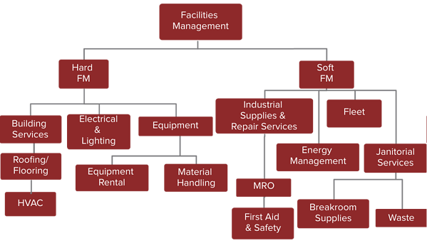 Facility Management Category Structure