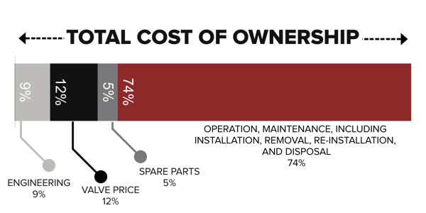 Total Cost of Ownership for MRO