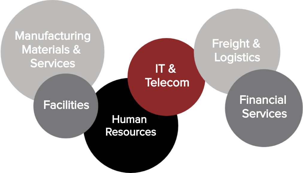 categories graphic with IT, Freight, HR, Facilities